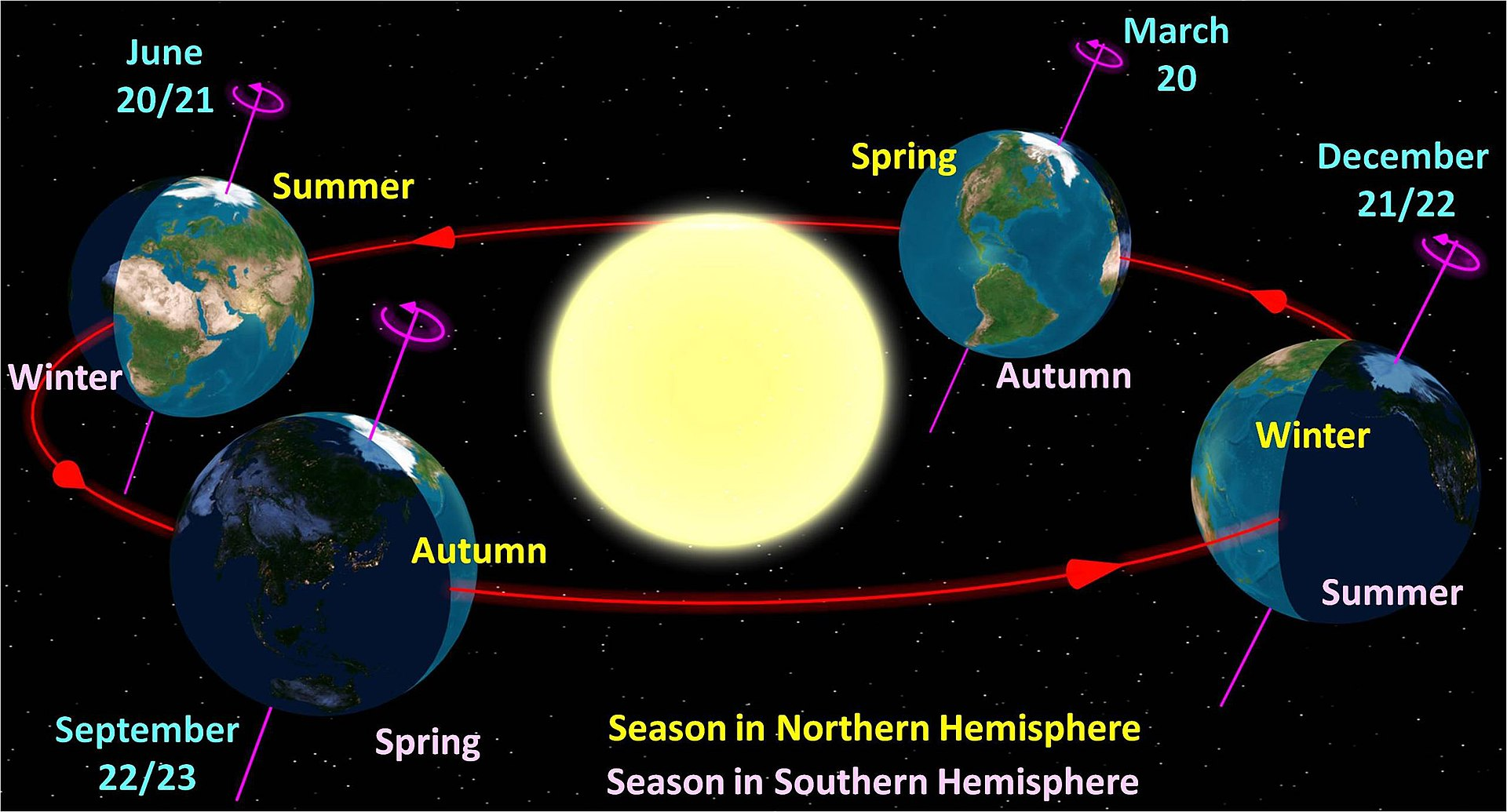 Earth's seasons as seen from the north. Far right: December solstice.