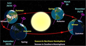 Summer solstice - Diagram of the Earth's seasons as seen from the north. Far left: summer solstice for the Northern Hemisphere. Front right: summer solstice for the Southern Hemisphere.