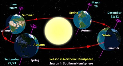 Diagram of the Earth's seasons as seen from the north. Far right: December solstice
