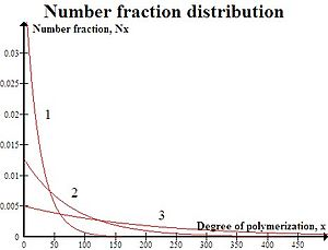 Step-growth polymerization - Number-fraction distribution curve for linear polymerization. Plot 1, p=0.9600; plot 2, p=0.9875; plot 3, p=0.9950.