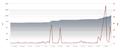 Number of articles in nl wiki nov-dec 2011.png