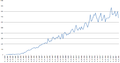 Number of users with more than 5 edits in persian Wikipedia (Dec 2003 - Sep 2014).png