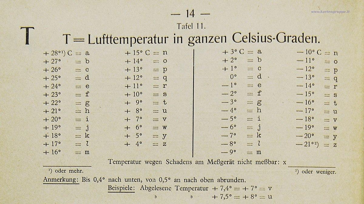 Wetterkurzschlüssel – Wikipedia