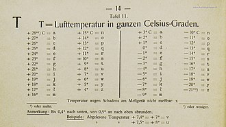 Short Weather Cipher - Seite 14, Tafel 11: T = Lufttemperatur in ganzen Celsius-Graden. (English: Page 14, table 11: T = air temperature in whole degrees Celsius.)