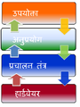 Operating system placement hindi.PNG