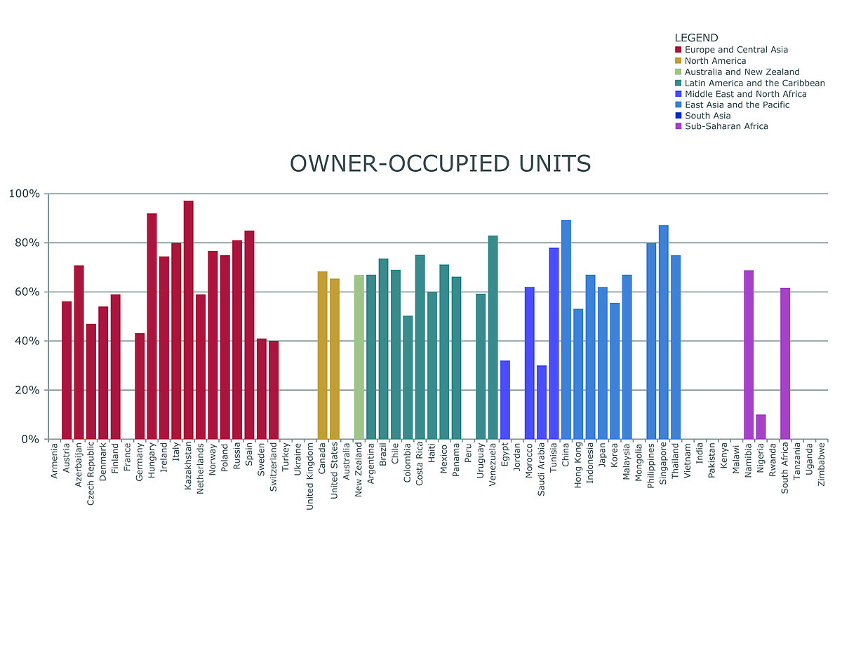 Owner-Occupied Units in Urban Areas.jpg