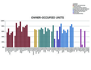 Owner-occupancy - Percentage of owner-occupied units in urban areas, by country