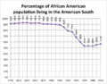 Percentage of African American population living in the American South.png