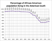 Percentage of African American population living in the American South
