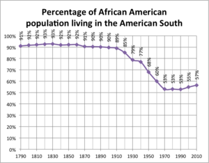 Great Migration (African American) - Graph showing the percentage of the African-American population living in the American South, 1790-2010.