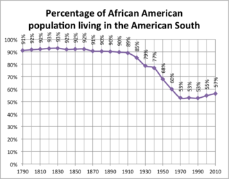 Great Migration (African American) - Graph showing the percentage of the African-American population living in the American South, 1790–2010.