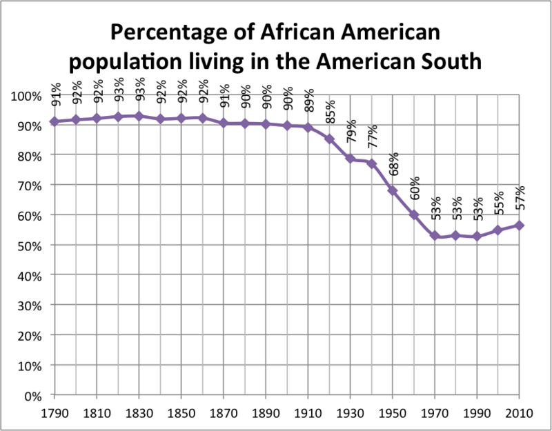 Graph showing the percentage of the African American population living in the American South, 1790-2010. Percentage of African American population living in the American South.png