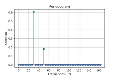 Periodogram - Wikipedia