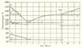 Phase diagram Boron Iron N P Tchizhevsky 1915.png