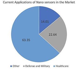 Nanosensor - Brief breakdown of current industry applications of nanosensors.