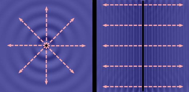 Wellenfronten und -strahlen bei einem kreisförmigen (links) und einem stabförmigen Erreger (rechts) image source