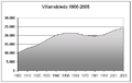 Poblacion-Villarrobledo-1900-2005.png