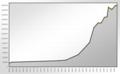 Population Statistics Augsburg.png