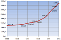 Population growth Volyn Government 1811-1911.PNG