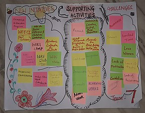 Posters - Wikimedia Education SAARC Conference 2019 (7).jpg
