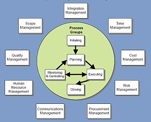 English: Project Management Knowledge Areas