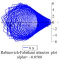 Rabinovich Fabricant xy plot-0.05.png