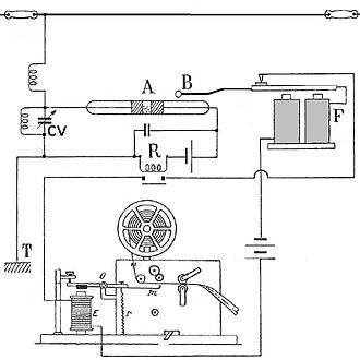 Coherer - The circuit of a coherer receiver, that recorded the received code on a Morse paper tape recorder.