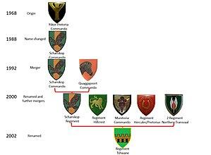 Tshwane Regiment - SANDF History of Tshwane Regiment