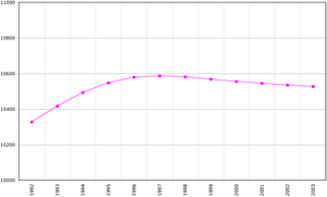 Demographics of Serbia and Montenegro - Demographics of Serbia and Montenegro, Data of FAO, year 2005 ; Number of inhabitants in thousands.