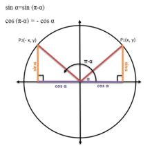 Sin x = sin (180- x) and cos (180- x) = -cos x.png