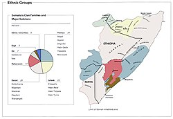 Distribution of the various clans Somaliland security