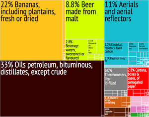 Economy of Saint Lucia - A proportional representation of St. Lucia's exports.