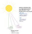 Sun rays diagram.svg