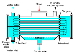 Heat exchanger on heat induction fan