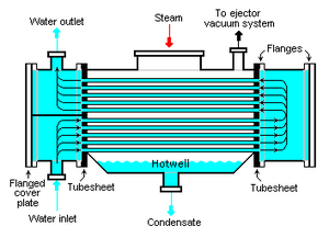Surface condenser - Diagram of a typical water-cooled surface condenser