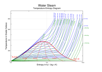Phase diagram - Temperature vs. specific entropy phase diagram for water/steam. In the area under the red dome, liquid water and steam coexist in equilibrium. The critical point is at the top of the dome. Liquid water is to the left of the dome. Steam is to the right of the dome. The blue lines/curves are isobars showing constant pressure. The green lines/curves are isochors showing constant specific volume. The red curves show constant quality.