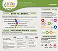 The Science Behind the Seeds InfoGraphic (11717585065).jpg