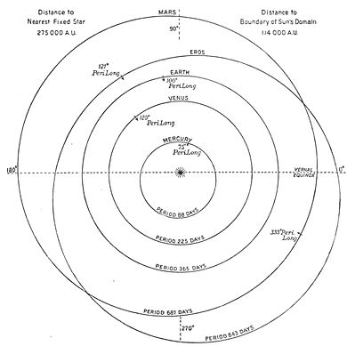 The Solar System - Lowell - Fig. 01.jpg
