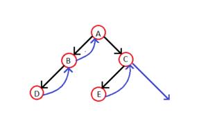 Threaded binary tree - Image: Threaded Binary Tree