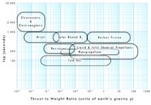 Thrust-to-weight ratio - Wikipedia