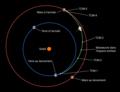 Tianwen-1 schéma orbite de transfert et TCM.png