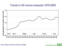 Trends in US income inequality 1975-2005.jpg