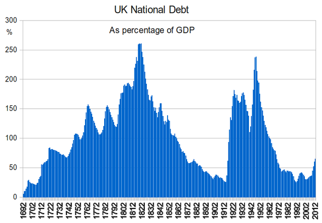 A graph of the UK's natioanl debt as a percentage of GDP since 1692