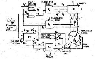 Vector control (motor) - Block diagram from Blaschke's 1971 US patent application
