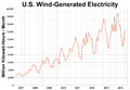 US Monthly Wind Power Generation.png