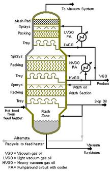 Distilasi wikipedia bahasa indonesia ensiklopedia bebas diagram kolom distilasi vakum skala industri yang umum digunakan dalam penyulingan minyak ccuart Image collections