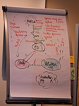 WMCON18 by Rehman - Thursday - Board Training (19).jpg