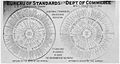 Wheeled chart of National Bureau of Standards activities, 1915.jpg