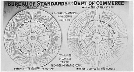 Chart of NBS activities, 1915 Wheeled chart of National Bureau of Standards activities, 1915.jpg
