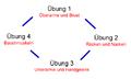 Zirkeltrianing bsp1.png
